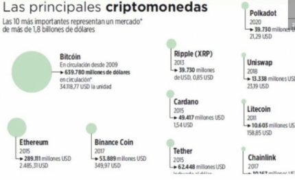 El valor y uso de bitcóin crece pero en Bolivia está prohibido