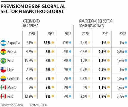 Brasil y Chile, los pa铆ses que registran el mejor pron贸stico bancario para el pr贸ximo a帽o