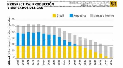 Experto: Bolivia dejar谩 de vender gas a Brasil en 2040 y a Argentina en 2033