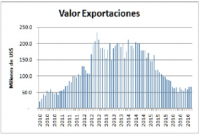 Exports of natural gas from Bolivia to Argentina: This is how a cycle looks like