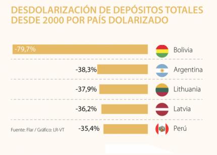 Lo más leído: Bolivia, Argentina y Perú están entre los países que más se han desdolarizado en los últimos años