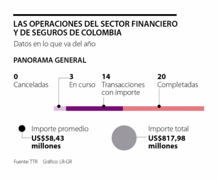 Se han realizado 20 grandes movidas en el sector financiero local este a帽o