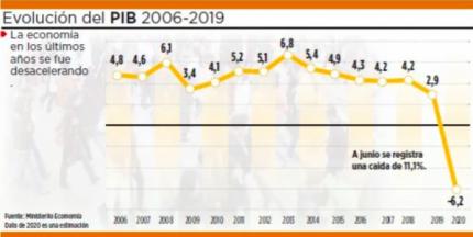 Lo mas leído: Arce debe revertir una economía que desde 2014 se desacelera