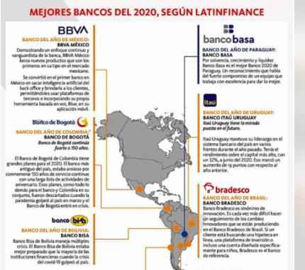 Bancos con excelencia en servicios minoristas, comerciales y de inversión