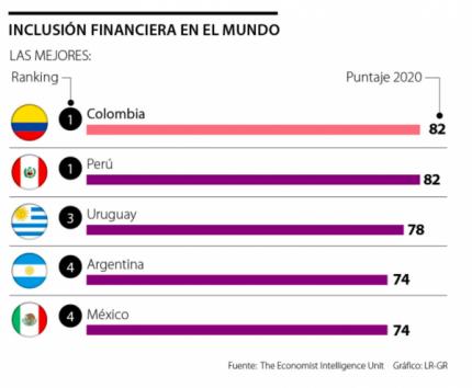 Colombia es l铆der global en inclusi贸n financiera por sus pol铆ticas de protecci贸n al consumidor