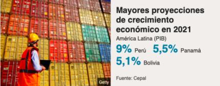 BBC : Los 3 países de América Latina cuyas economías experimentarán un mayor efecto rebote en 2021