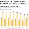 Am茅rica Latina pierde atractivo para los inversionistas entre los mercados emergentes