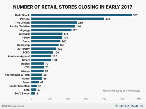 Warren Buffett just confirmed the death of retail as we know it